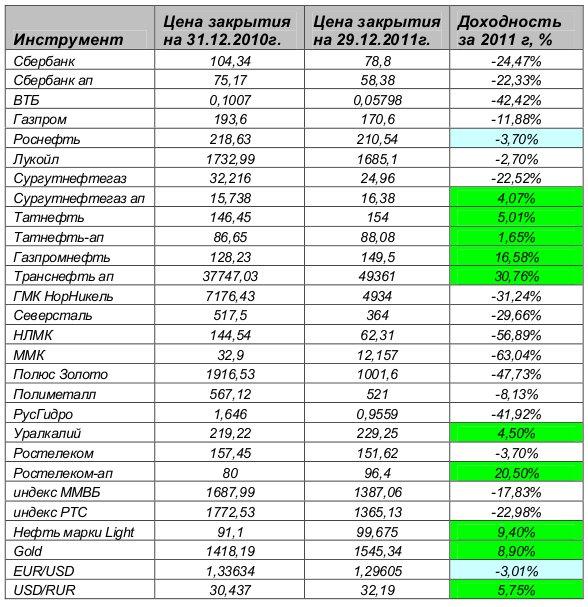 соимость акций сургутнефтегаз в 2011 году карте фото, телефоны