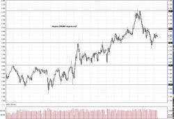 Обзор рынка 22.08.2017 — Александр Крылов: Инвестиционная палата