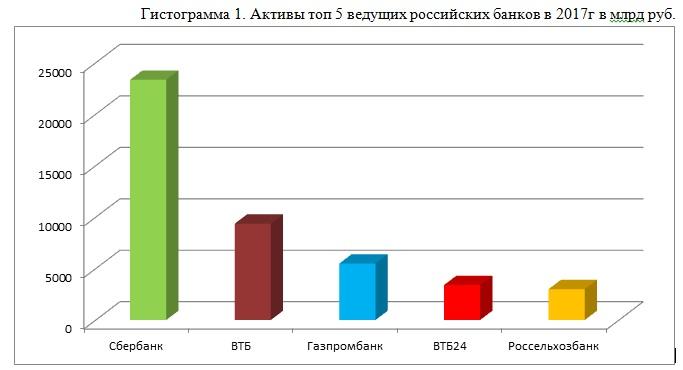 Когда Сбербанк получит триллион рублей чистой прибыли за год?
