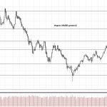 Обзор рынка 12.10.2017