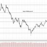 Обзор рынка 18.10.2017