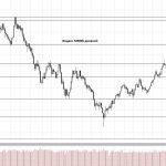 Обзор рынка 25.10.2017