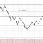 Обзор рынка 26.10.2017
