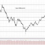Обзор рынка 09.11.2017
