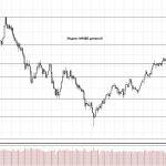 Обзор рынка 10.11.2017