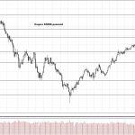 Обзор рынка 22.11.2017