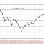 Обзор рынка 30.11.2017