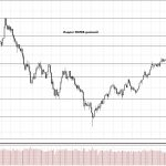 Обзор рынка 13.11.2017