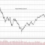 Обзор рынка 04.12.2017