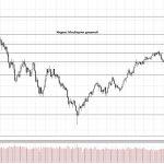 Обзор рынка 05.12.2017