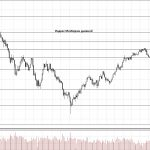 Обзор рынка 06.12.2017