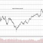 Обзор рынка 28.12.2017
