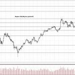 Обзор рынка 06.02.2018