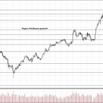 Обзор рынка 06.03.2018