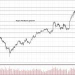Обзор рынка 05.03.2018