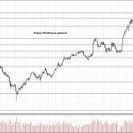 Обзор рынка 07.03.2018