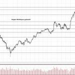 Обзор рынка 01.03.2018