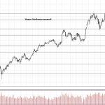 Обзор рынка 05.04.2018