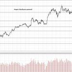 Обзор рынка 15.05.2018