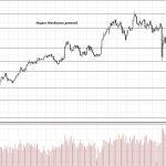 Обзор рынка 24.05.2018