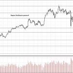 Обзор рынка 28.05.2018