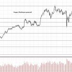 Обзор рынка 07.06.2018