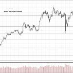 Обзор рынка 13.06.2018