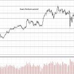 Обзор рынка 01.06.2018