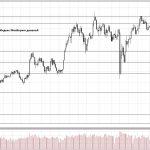 Обзор рынка 11.07.2018