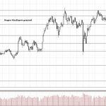 Обзор рынка 16.07.2018