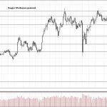 Обзор рынка 17.07.2018