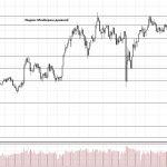 Обзор рынка 23.07.2018