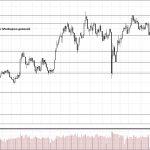 Обзор рынка 25.07.2018