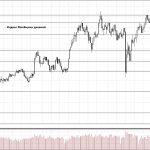 Обзор рынка 02.07.2018