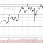 Обзор рынка 09.07.2018