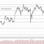 Обзор рынка 07.08.2018