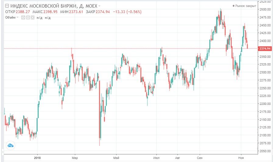 Обзор рынка 14.11.2018