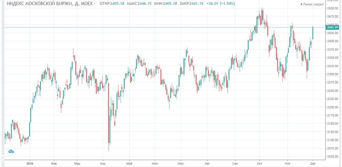 Обзор рынка 04.12.2018