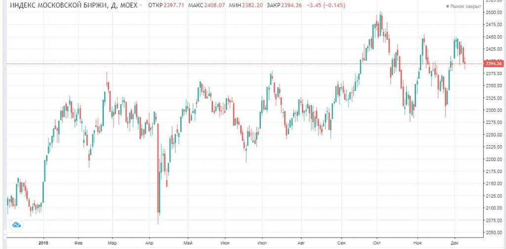 Обзор рынка 13.12.2018