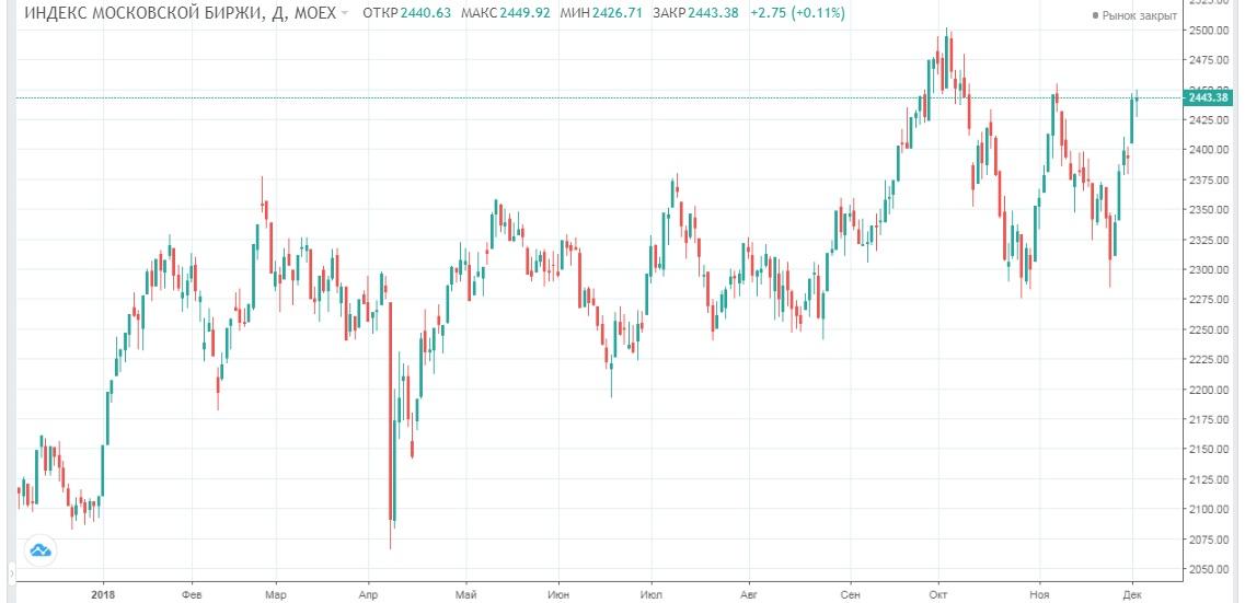 Обзор рынка 05.12.2018