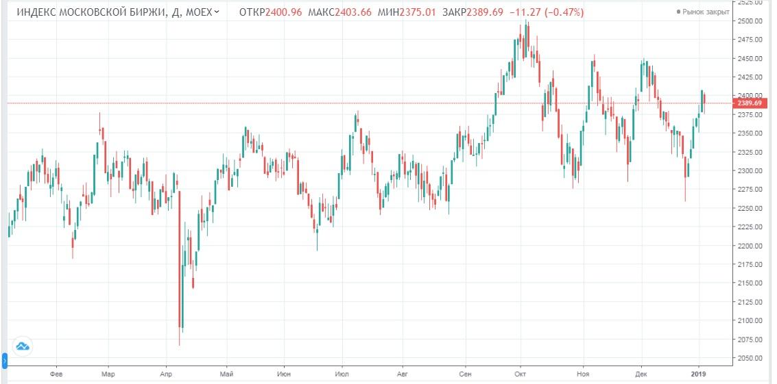 Обзор рынка 09.01.2019