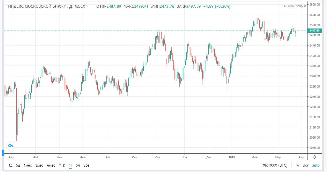 Обзор рынка 26.03.2019