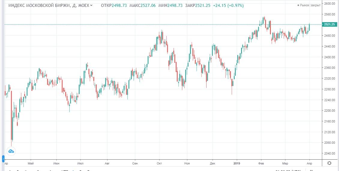 Обзор рынка 02.04.2019