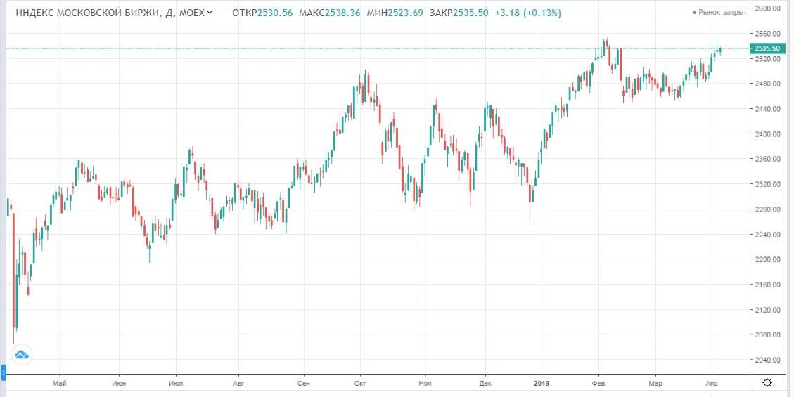 Обзор рынка 05.04.2019
