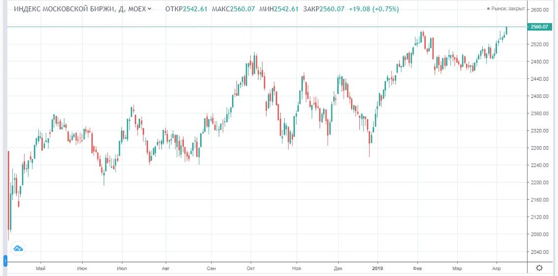 Обзор рынка 09.04.2019