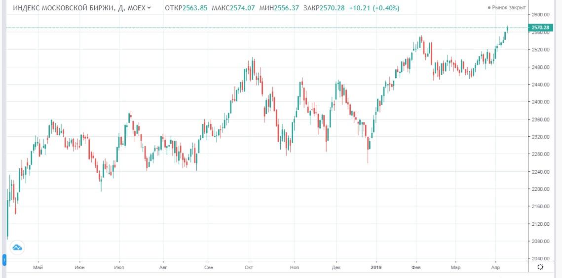 Обзор рынка 10.04.2019