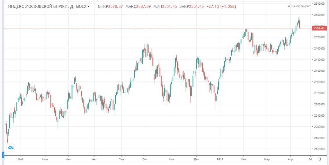 Обзор рынка 12.04.2019