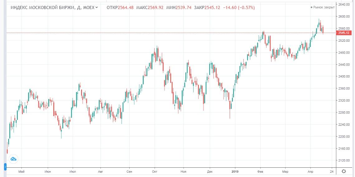 Обзор рынка 16.04.2019