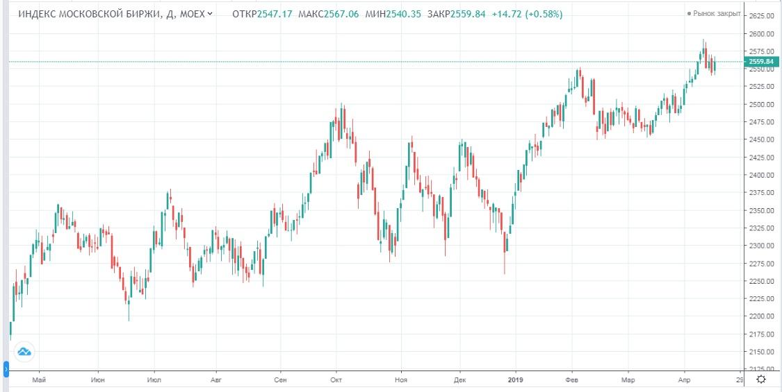 Обзор рынка 17.04.2019