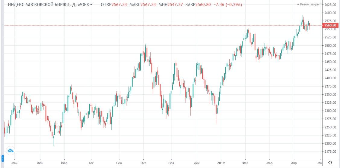 Обзор рынка 19.04.2019
